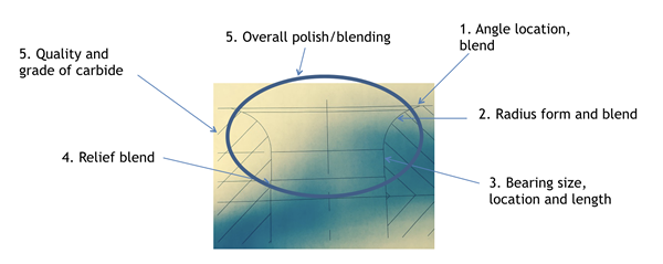 Deep Draw Graph Grad of Carbide relief blend bearing radius and angle